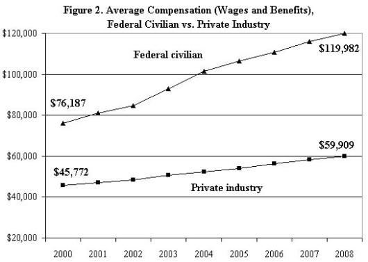 Fed vs. private compens